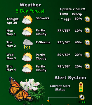 Title: Weather 2004 5day forcast